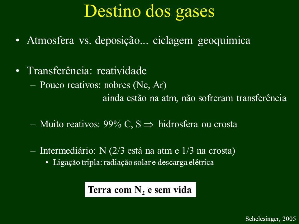 Destino dos gases Atmosfera vs. deposição... ciclagem geoquímica