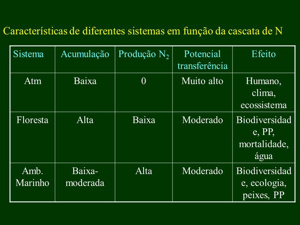 Características de diferentes sistemas em função da cascata de N