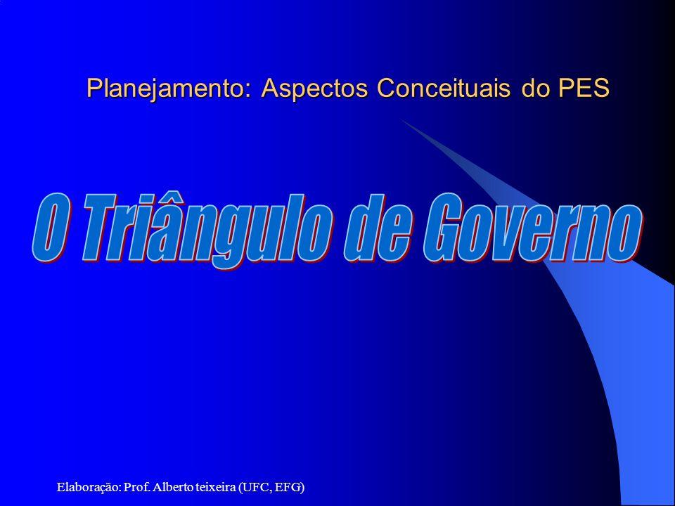 Planejamento: Aspectos Conceituais do PES