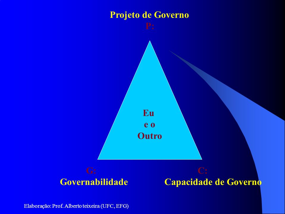 Projeto de Governo P: Eu e o Outro G: Governabilidade C: