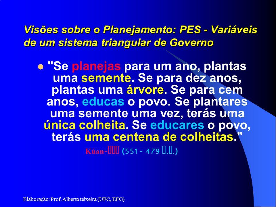 Visões sobre o Planejamento: PES - Variáveis de um sistema triangular de Governo
