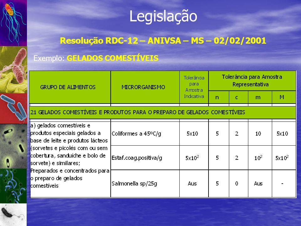 Resolução RDC-12 – ANIVSA – MS – 02/02/2001