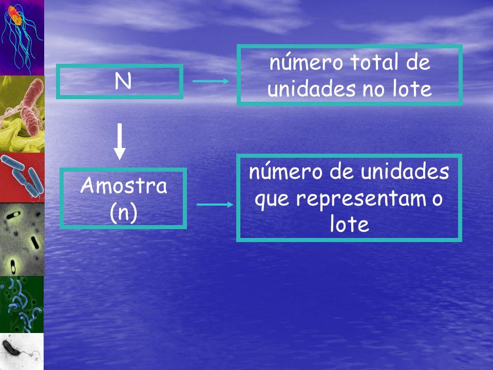 número total de unidades no lote N