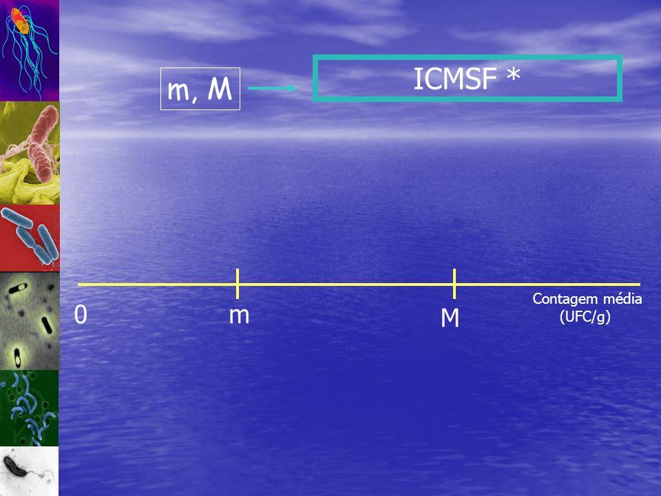 ICMSF * m, M Contagem média (UFC/g) m M