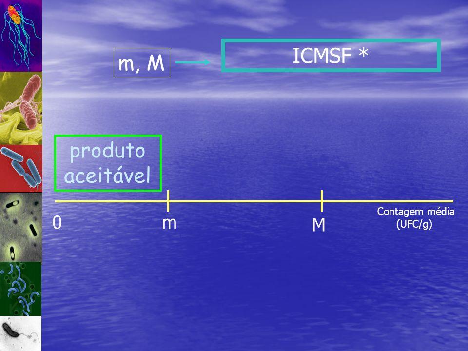 ICMSF * m, M produto aceitável Contagem média (UFC/g) m M