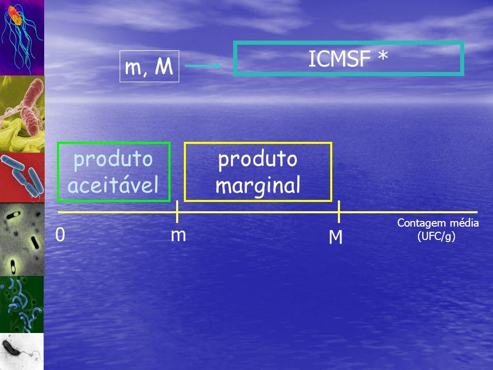 ICMSF * m, M produto aceitável produto marginal m M Contagem média
