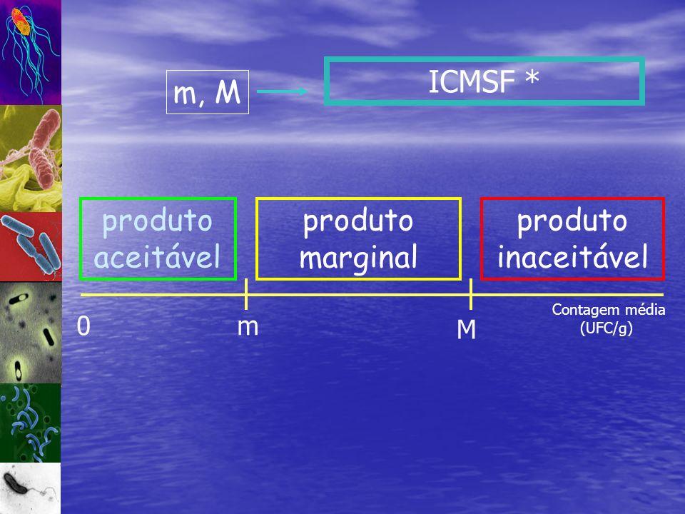 ICMSF * m, M produto aceitável inaceitável marginal m M Contagem média