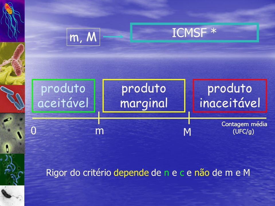 Rigor do critério depende de n e c e não de m e M