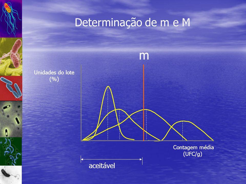m Determinação de m e M aceitável Unidades do lote (%) Contagem média