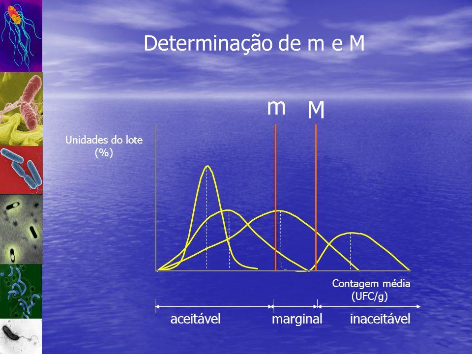 m M Determinação de m e M aceitável marginal inaceitável