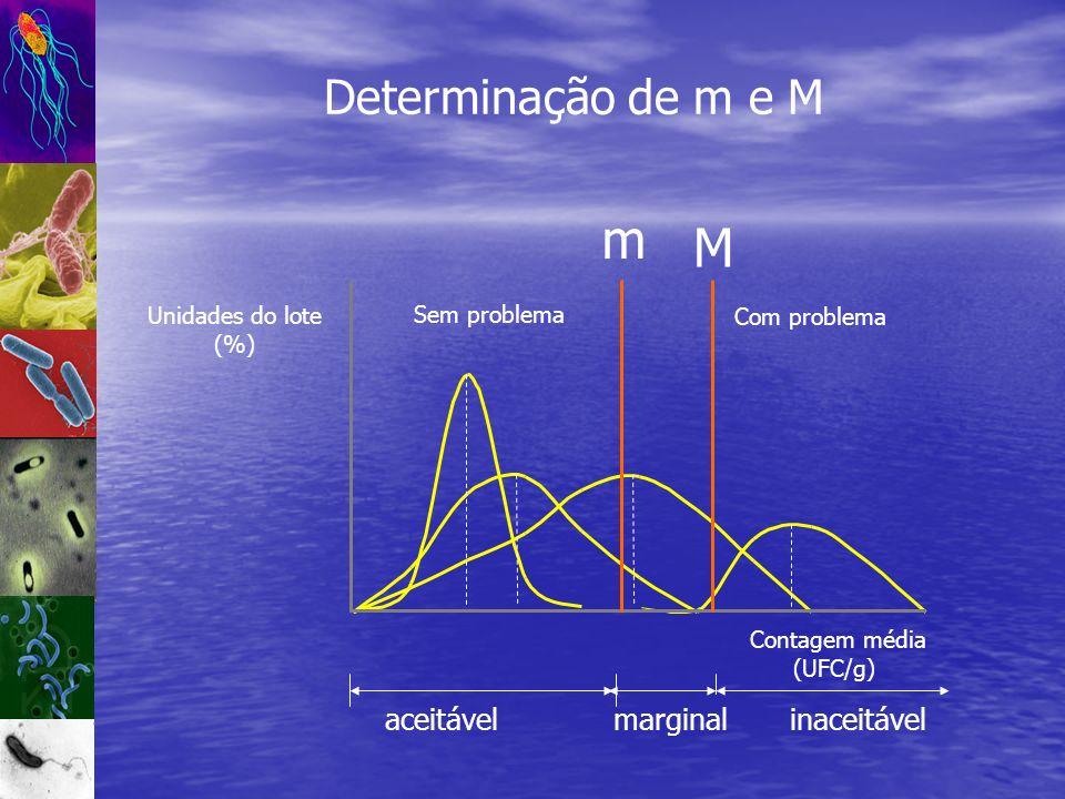 m M Determinação de m e M marginal inaceitável aceitável