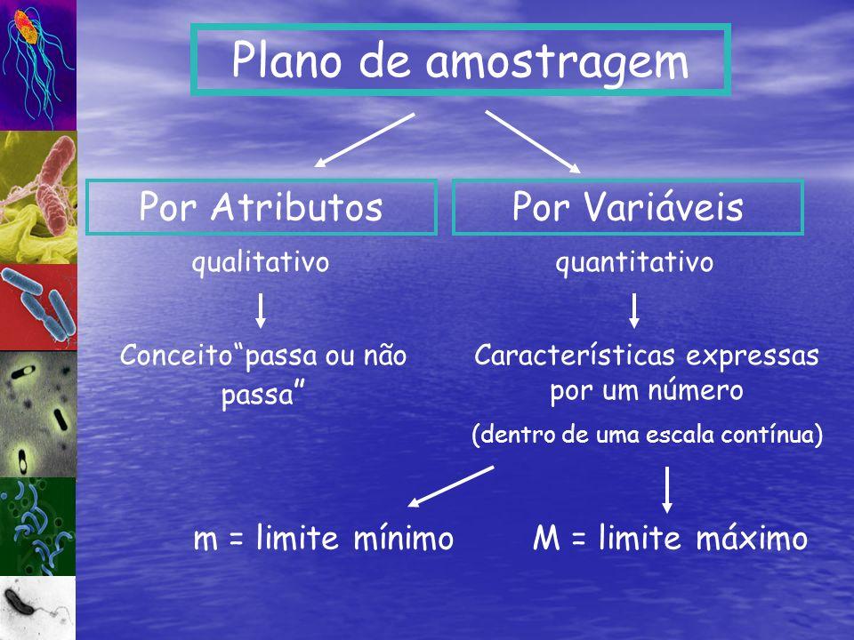 Plano de amostragem Por Atributos Por Variáveis m = limite mínimo