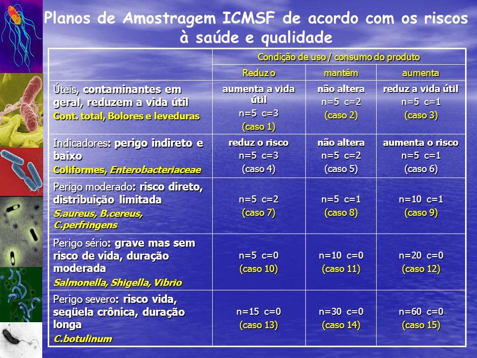 Planos de Amostragem ICMSF de acordo com os riscos à saúde e qualidade
