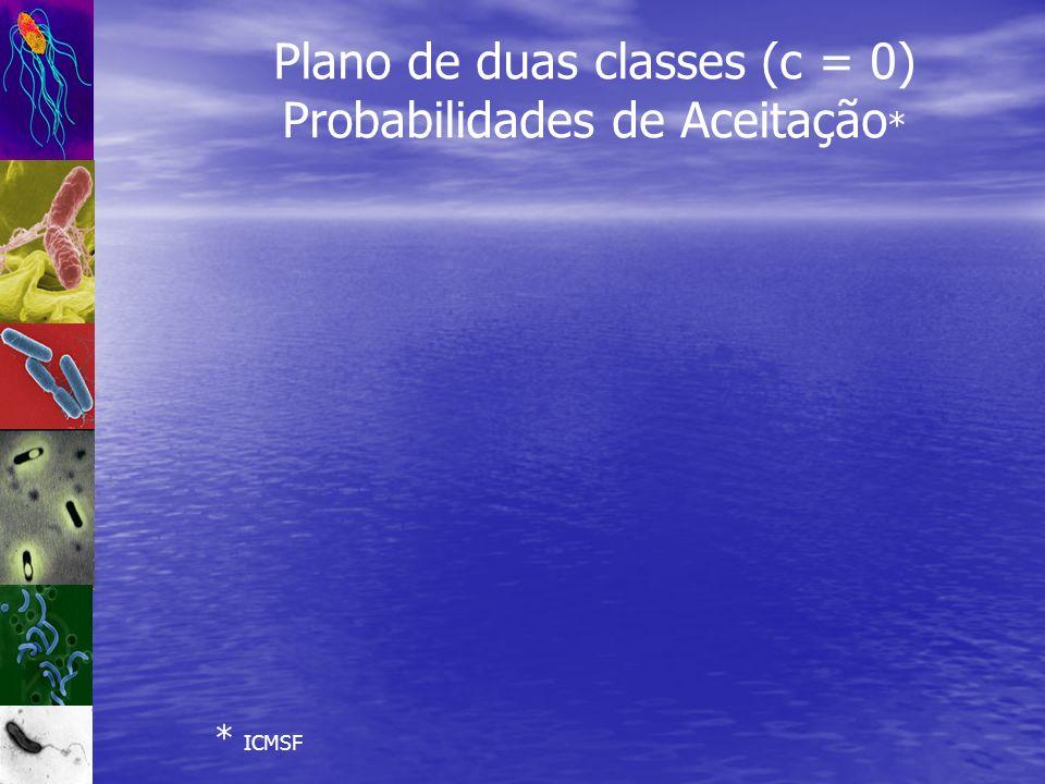 Plano de duas classes (c = 0) Probabilidades de Aceitação*