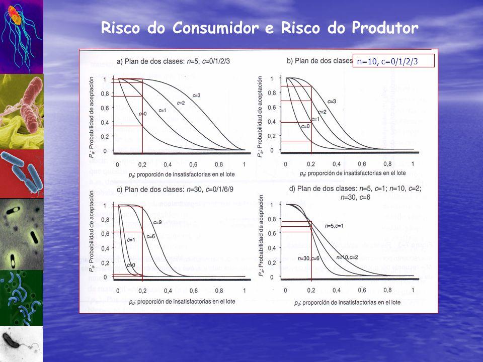 Risco do Consumidor e Risco do Produtor