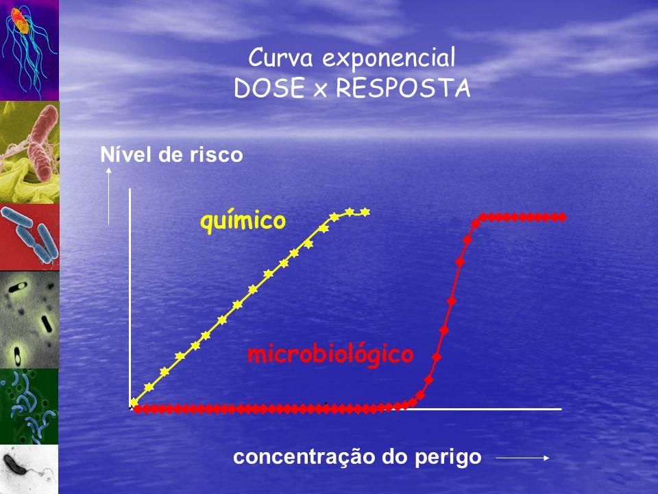 químico microbiológico