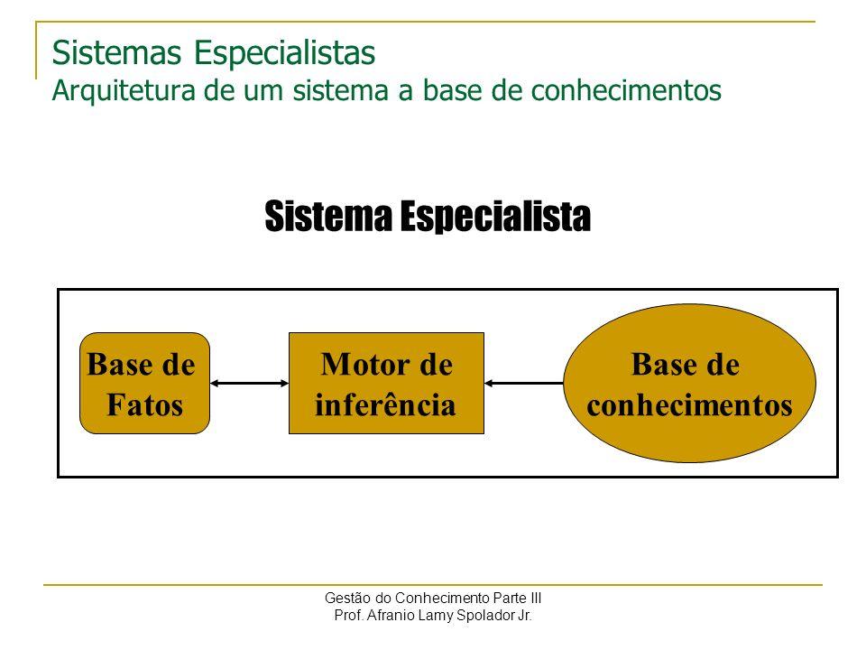 Sistemas Especialistas Arquitetura de um sistema a base de conhecimentos