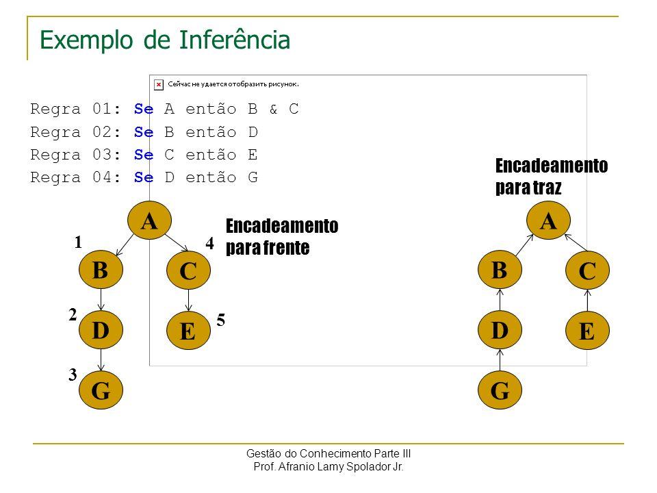 Exemplo de Inferência A B G D C E A B G D C E Encadeamento para traz