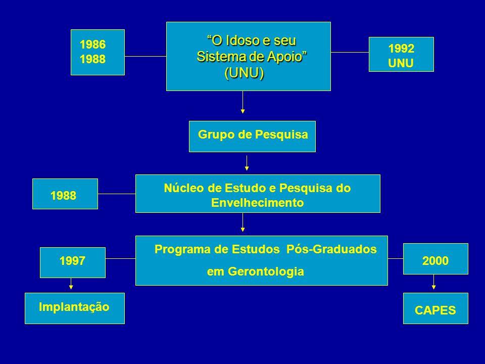O Idoso e seu Sistema de Apoio (UNU) 1986 1988 1992 UNU