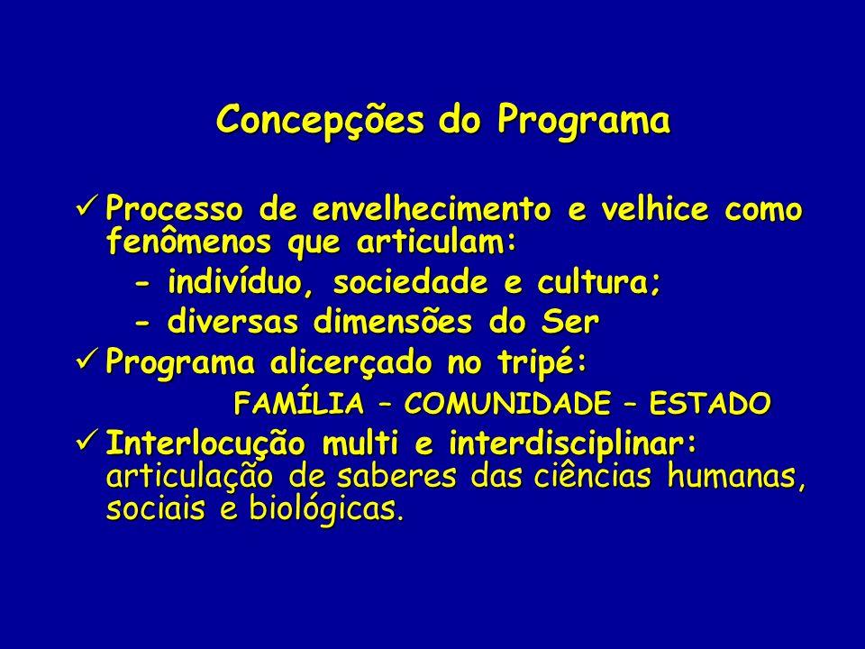 Concepções do Programa