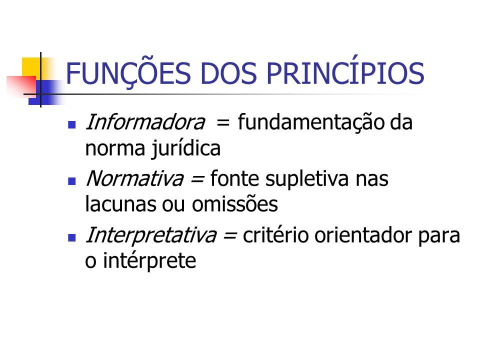 FUNÇÕES DOS PRINCÍPIOS
