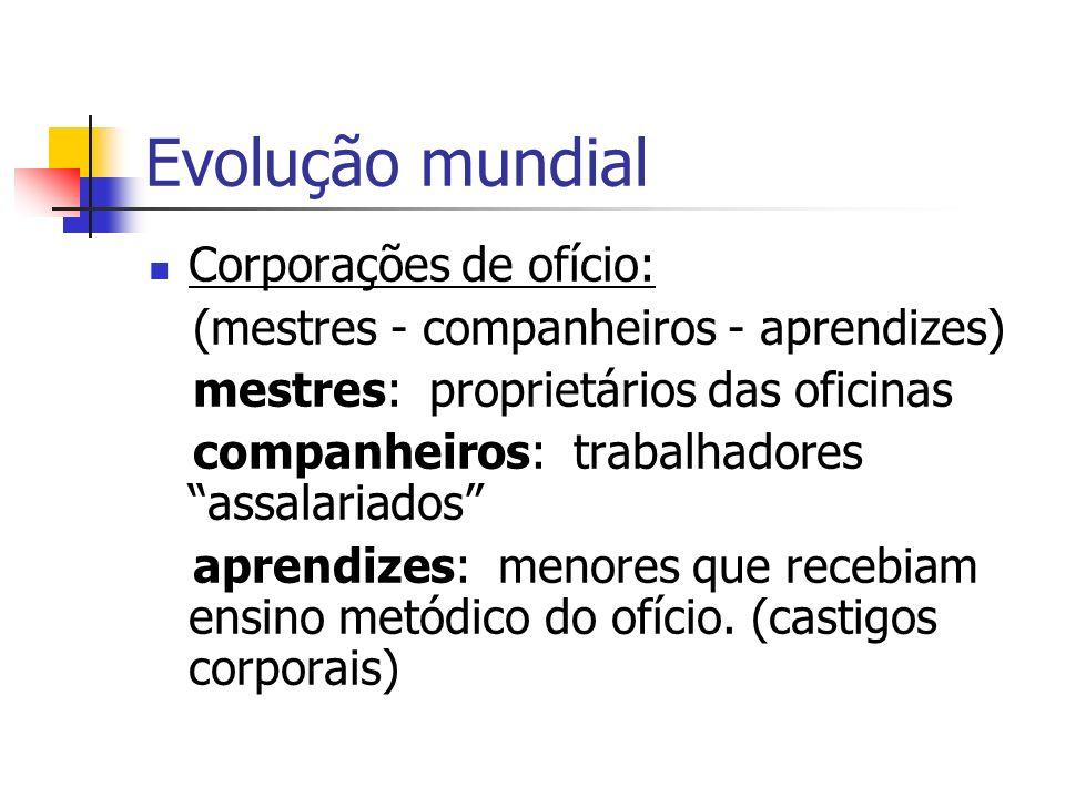 Evolução mundial Corporações de ofício: