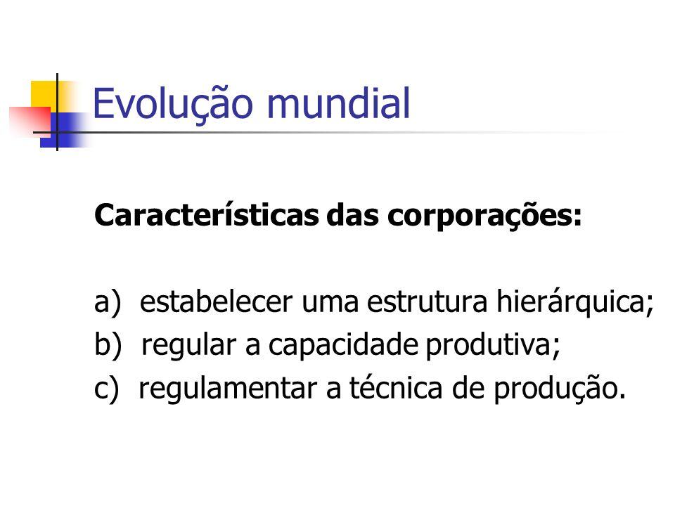 Evolução mundial Características das corporações: