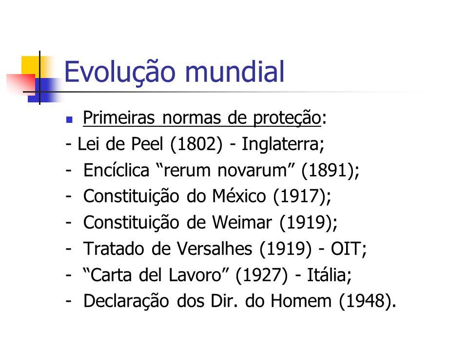 Evolução mundial Primeiras normas de proteção: