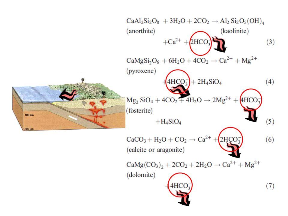 Neste slide são exemplificadas várias reações de minerais do solo com o ácido carbônico, que aqui é mostrado na sua forma dissociada (CO2 + H2O).