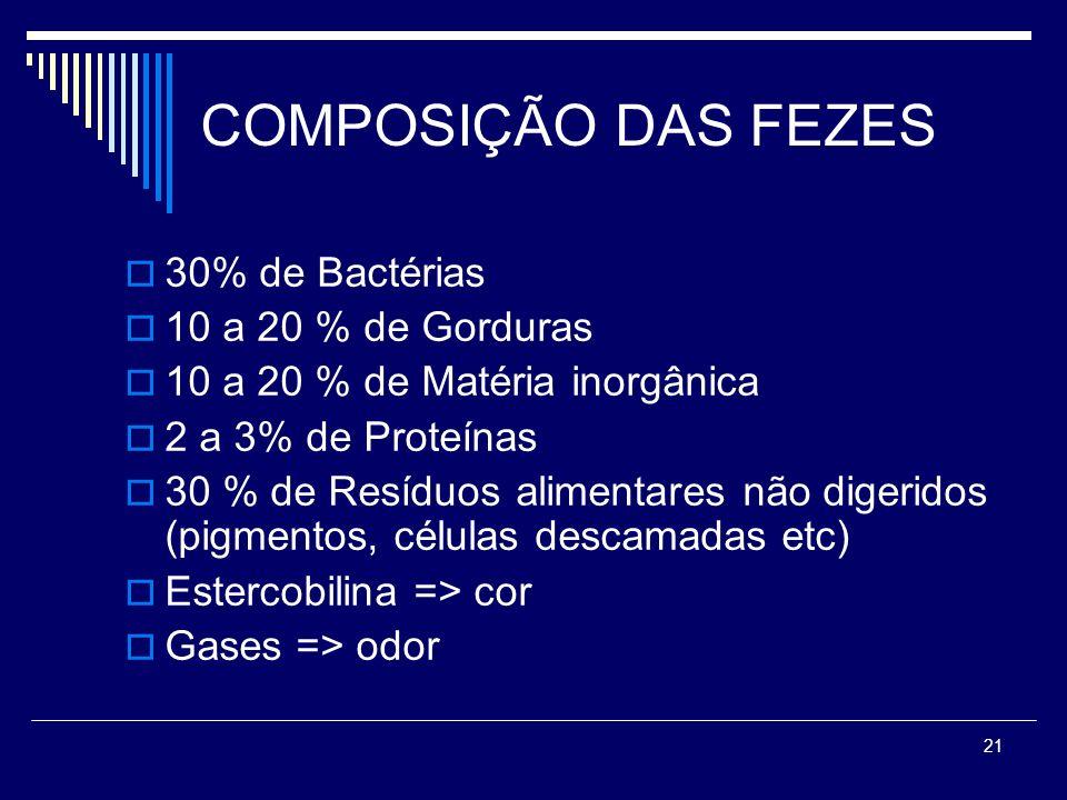 COMPOSIÇÃO DAS FEZES 30% de Bactérias 10 a 20 % de Gorduras