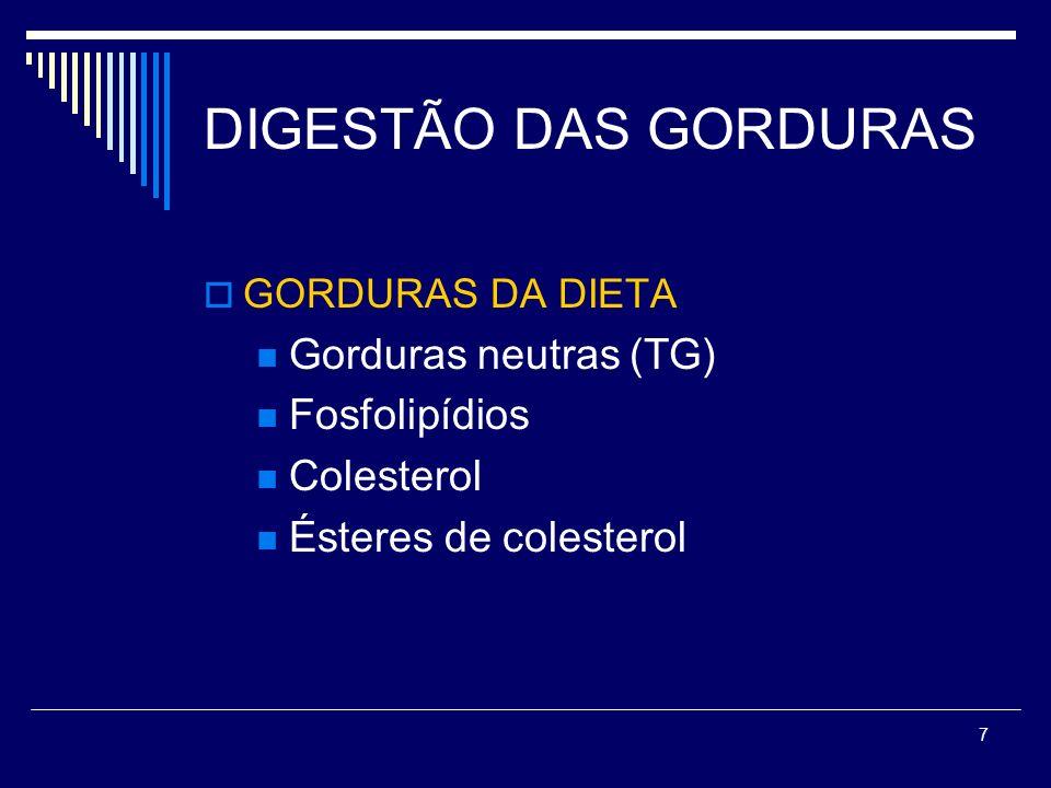 DIGESTÃO DAS GORDURAS Gorduras neutras (TG) Fosfolipídios Colesterol