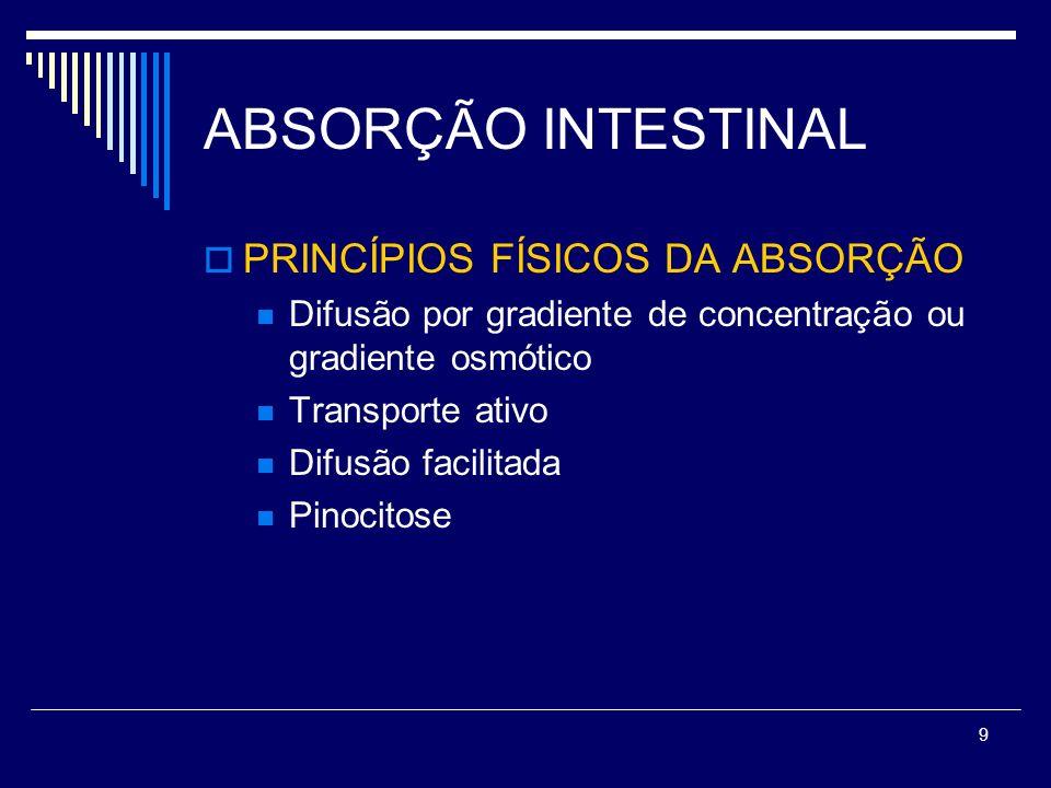 ABSORÇÃO INTESTINAL PRINCÍPIOS FÍSICOS DA ABSORÇÃO