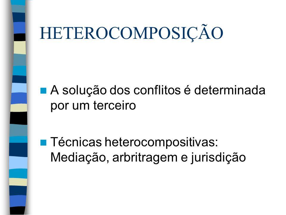HETEROCOMPOSIÇÃO A solução dos conflitos é determinada por um terceiro