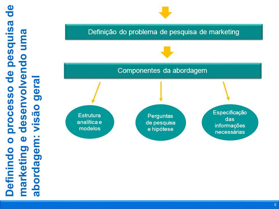 Definição do problema de pesquisa de marketing