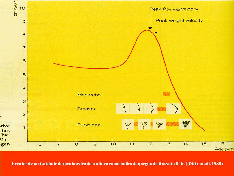 Eventos de maturidade de meninas tendo a altura como indicador, segundo Ross at.all.
