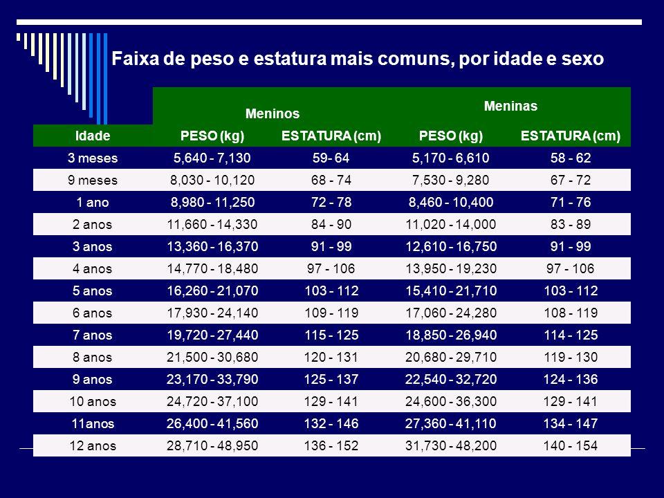 Faixa de peso e estatura mais comuns, por idade e sexo