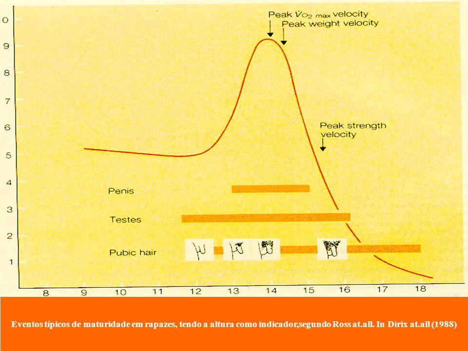 Eventos típicos de maturidade em rapazes, tendo a altura como indicador,segundo Ross at.all.