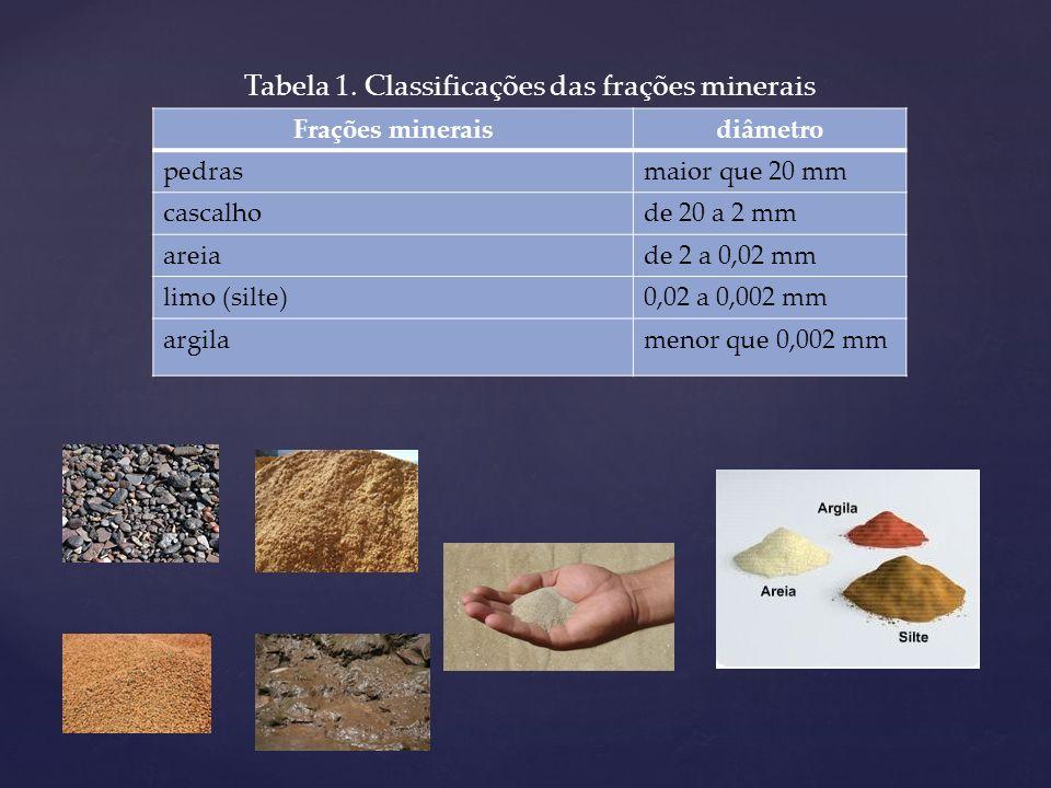 Tabela 1. Classificações das frações minerais
