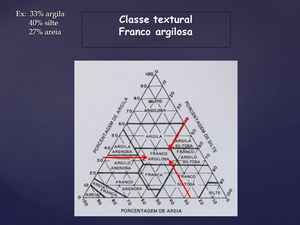 Classe textural Franco argilosa