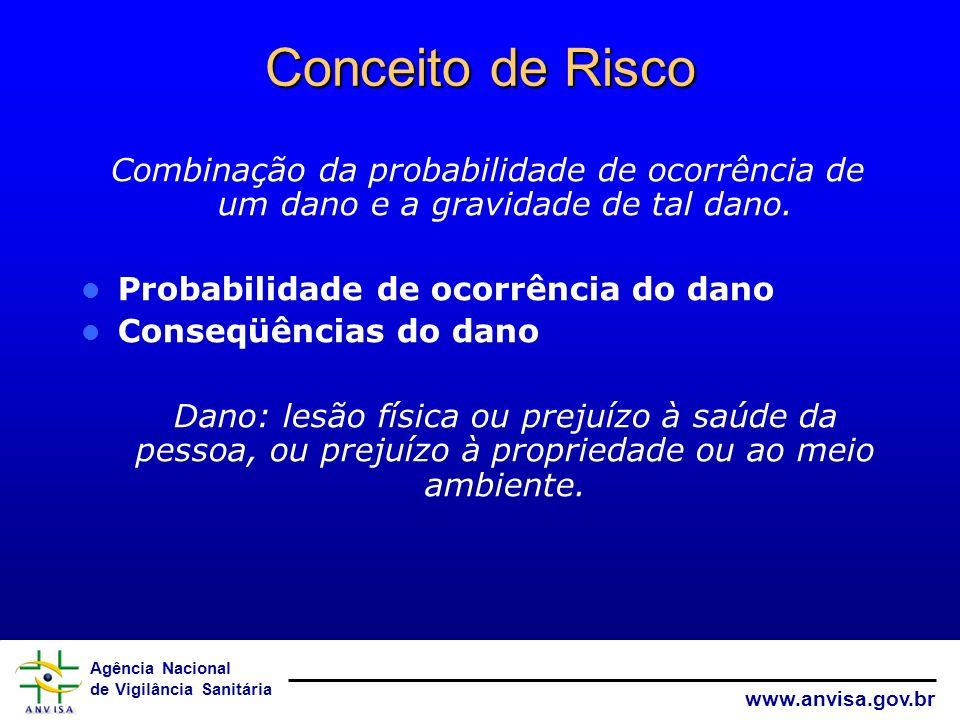 Conceito de Risco Combinação da probabilidade de ocorrência de um dano e a gravidade de tal dano. Probabilidade de ocorrência do dano.