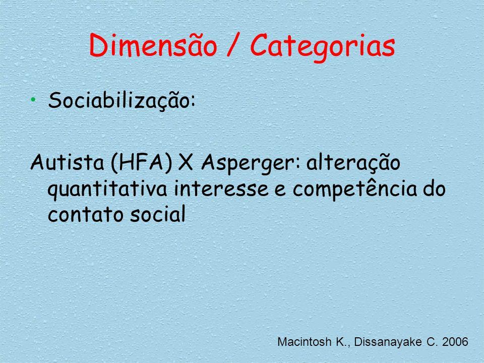 Dimensão / Categorias Sociabilização: