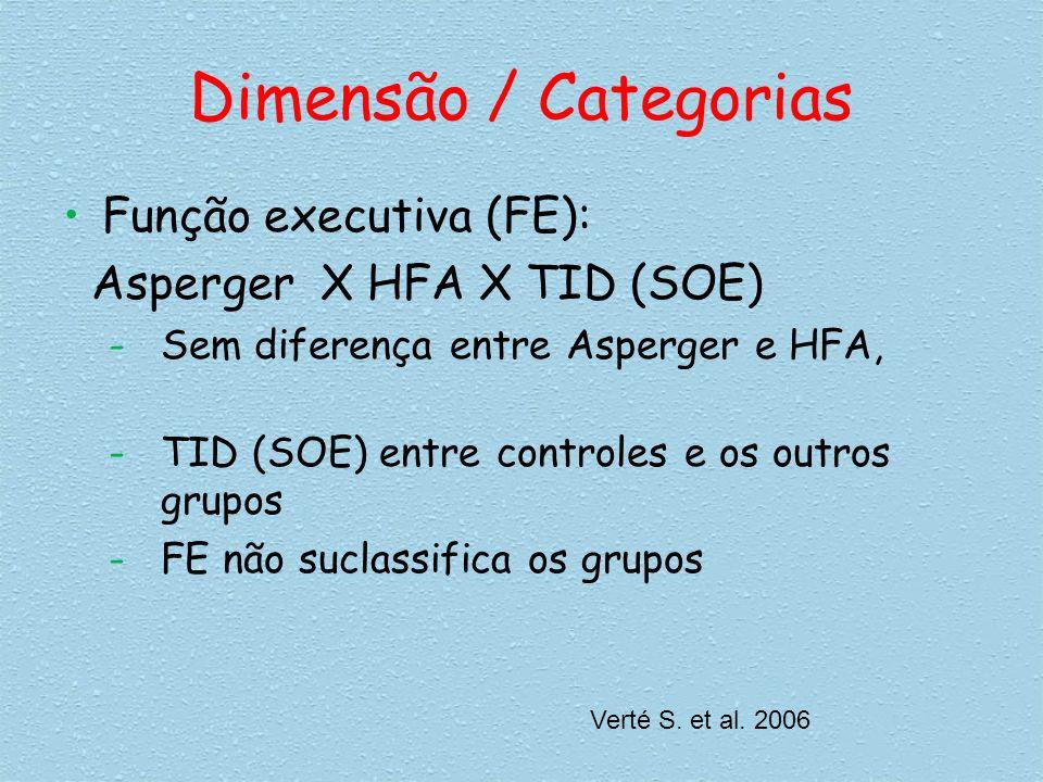 Dimensão / Categorias Função executiva (FE):