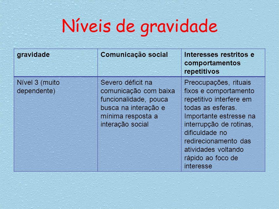 Níveis de gravidade gravidade Comunicação social