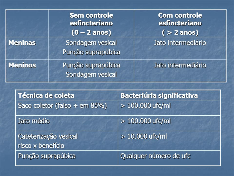 Sem controle esfincteriano Com controle esfincteriano