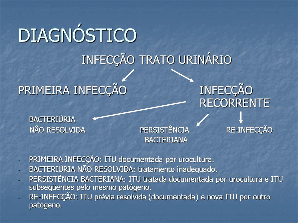 INFECÇÃO TRATO URINÁRIO