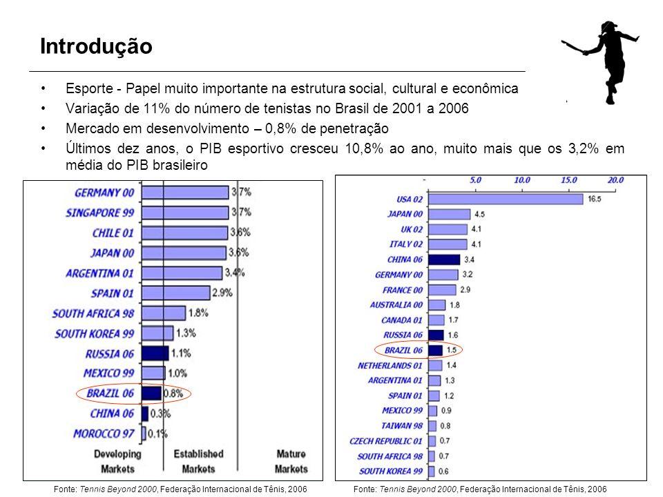 IntroduçãoEsporte - Papel muito importante na estrutura social, cultural e econômica. Variação de 11% do número de tenistas no Brasil de 2001 a 2006.