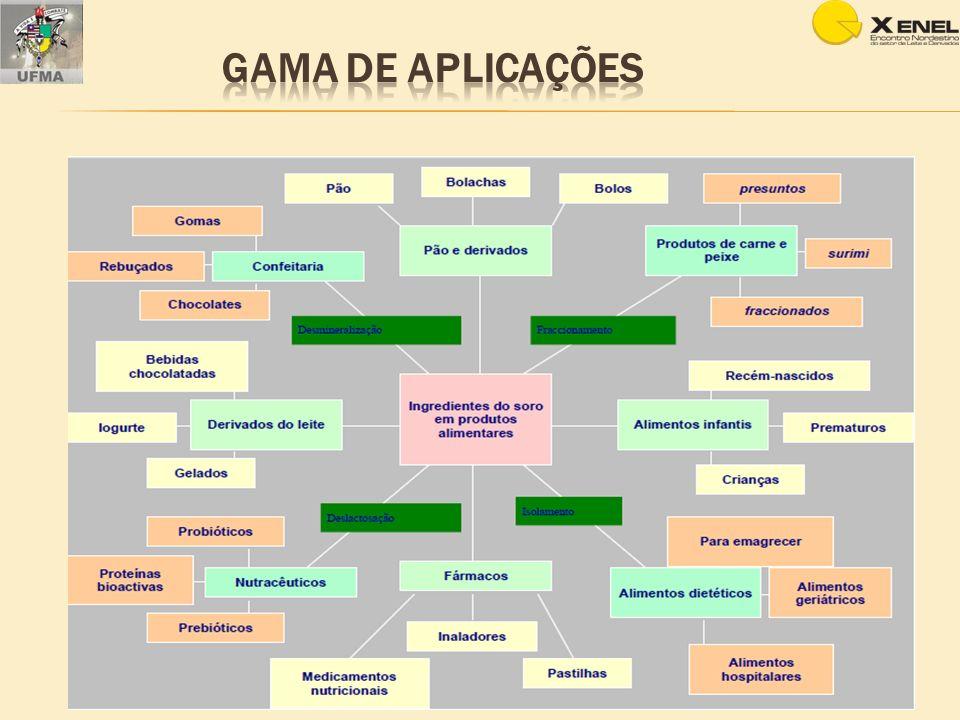 Gama de aplicações
