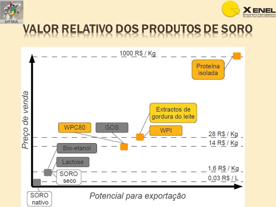 Valor relativo dos produtos de soro