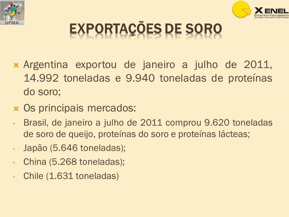 exportações de soro Argentina exportou de janeiro a julho de 2011, 14.992 toneladas e 9.940 toneladas de proteínas do soro;