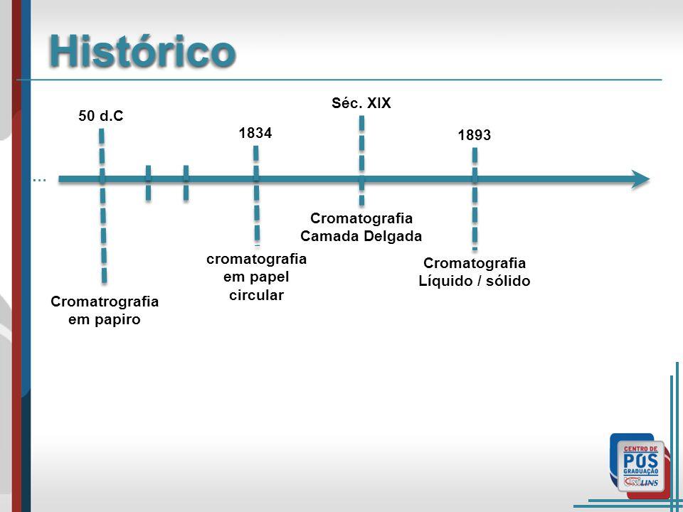 Histórico Séc. XIX 50 d.C 1893 1834 … Cromatografia Camada Delgada